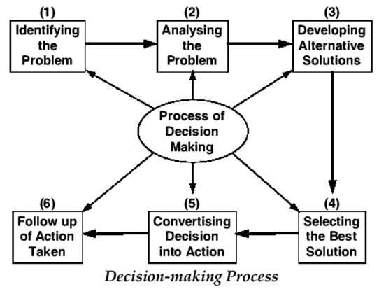 Management Information System Mis And Decision Making Process