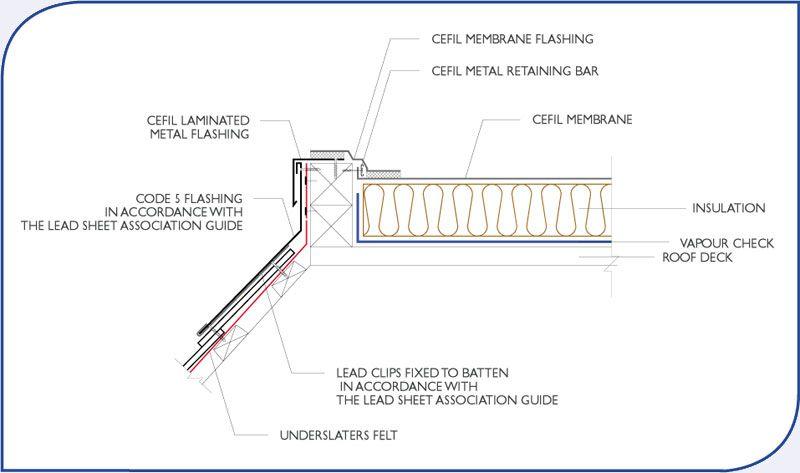 Mansard Drip Edge Lead Flashing Architectural Details