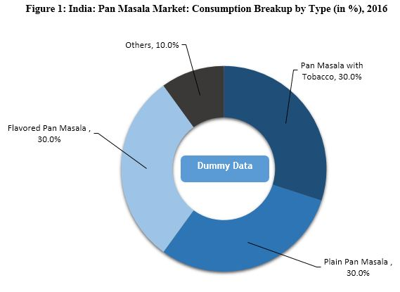 Driven by Aggressive Marketing, Indian Pan Masala Market Expected to