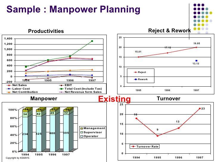 manpower planning format manpower diy home plans database - sales plan format