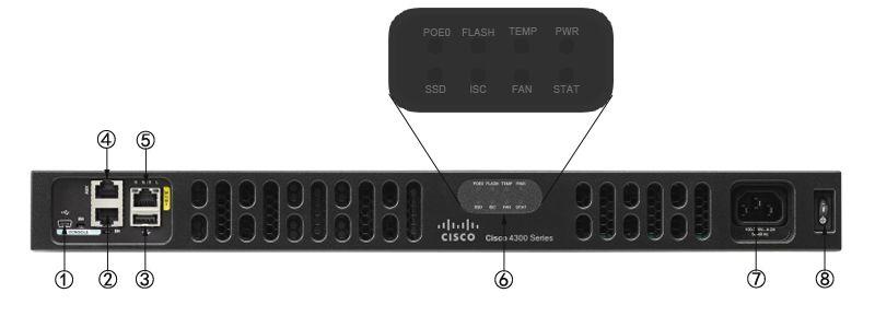 Cisco ISR4331/K9 Front Panel | Cisco Equipments | Router