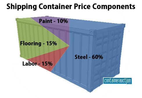 What are the Price Components of a Shipping Container Contenedor