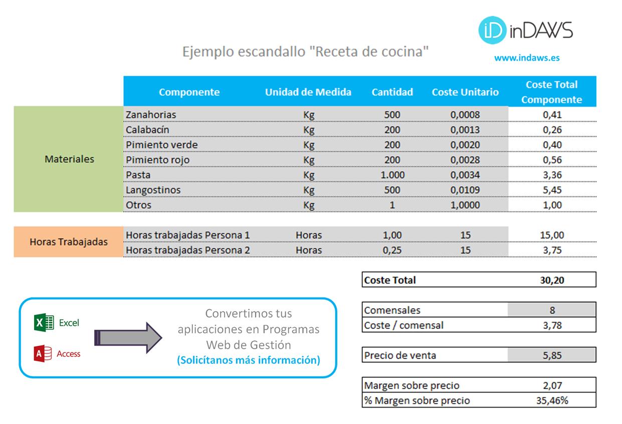 escandallo costes excel | Plantillas Excel | Pinterest | Plantas ...