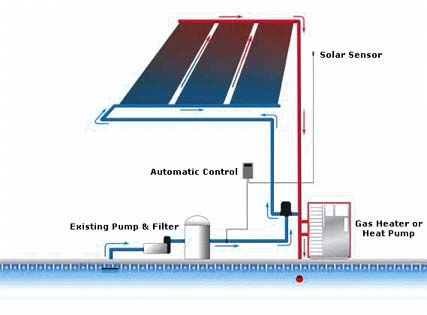 Diagram shows how a solar pool heating system works. Using