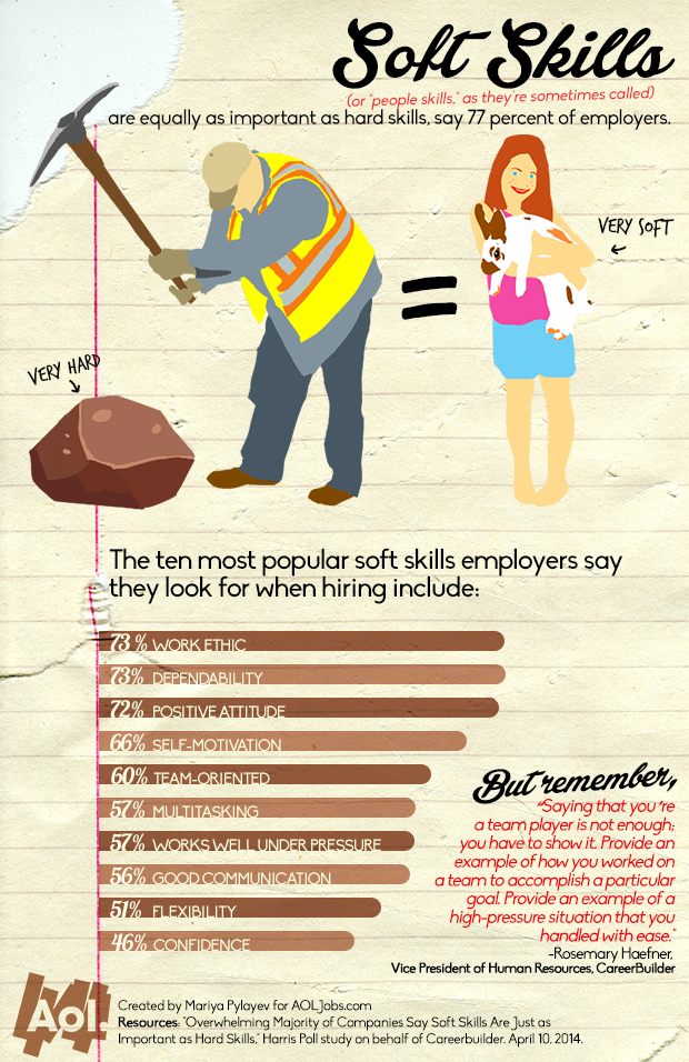 the skill set most employers want soft skills are equally as