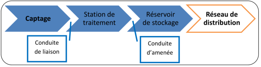 Generalites Sur Les Reseaux De Distribution De L Eau Potable Eau Potable Cours Genie Civil Eau