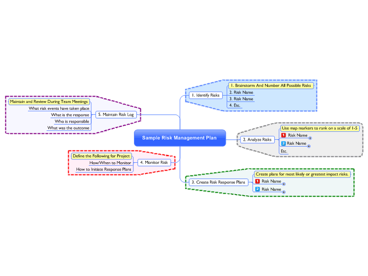 Risk Management Mind Map Template Shared On Biggerplate Mind Map