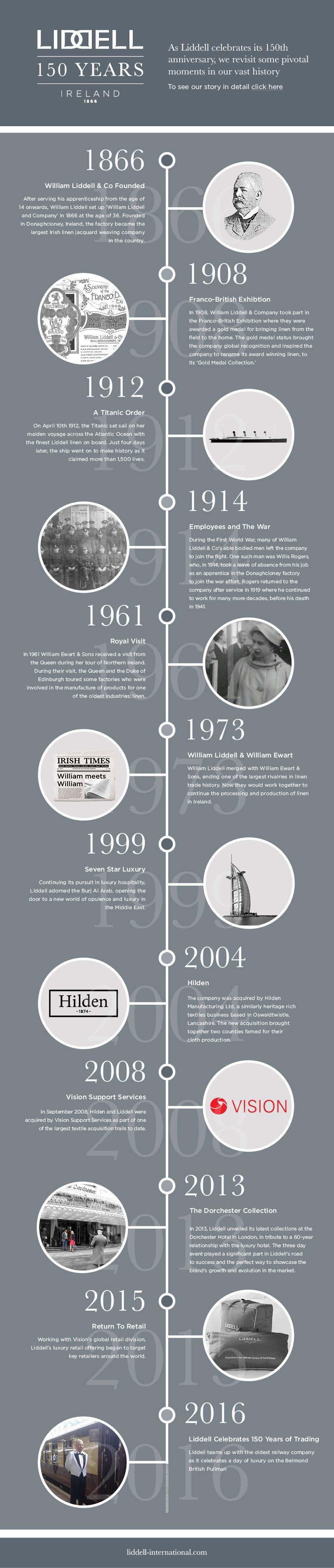 Graphic Designer History Design Timeline Design History Infographic