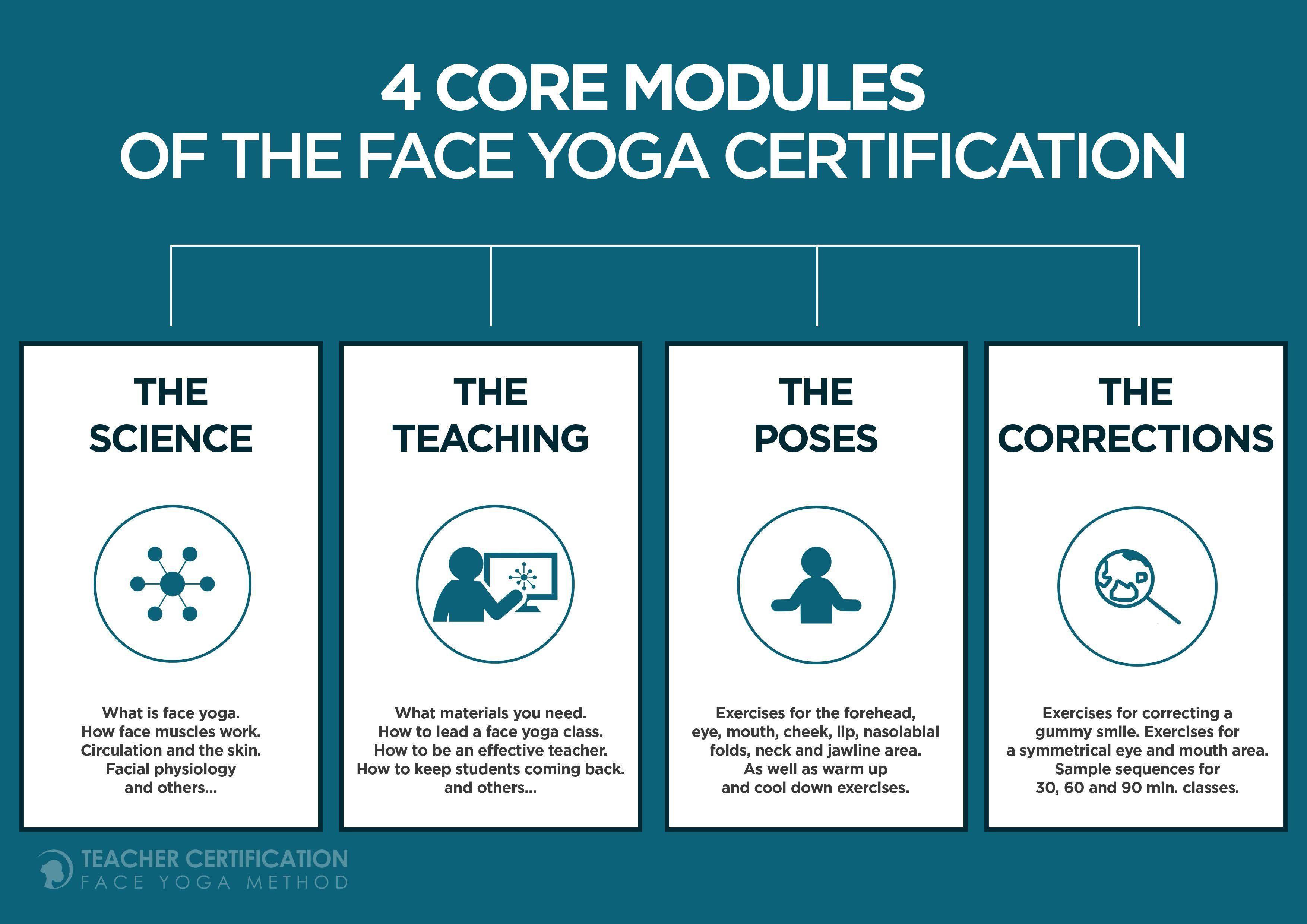 Join The Face Yoga Phenomenon Teacher Certification Course
