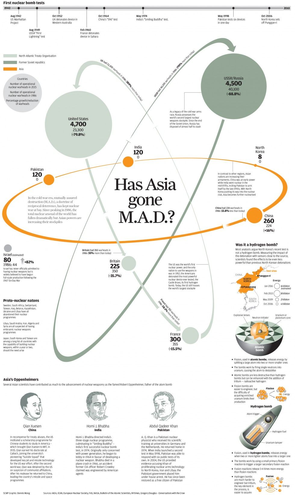 INFOGRAPHIC: Has Asia gone M.A.D.?