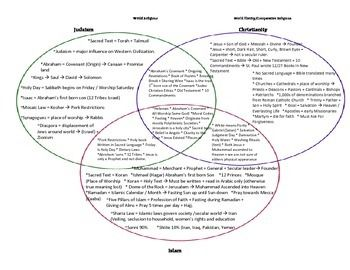 Judaism, Christianity, Islam *Monotheistic* 3 Circle Venn Diagram ...