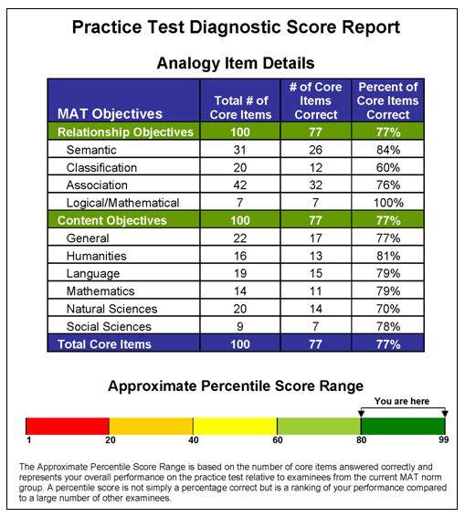 Official Mat Practice Test Practice Testing Test Practice