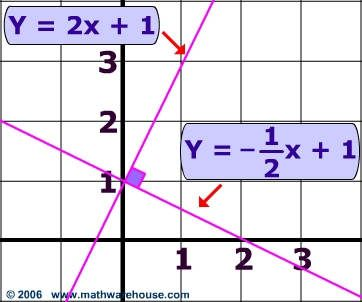 Find the Equation of a Line Perpendicular to another line and ...