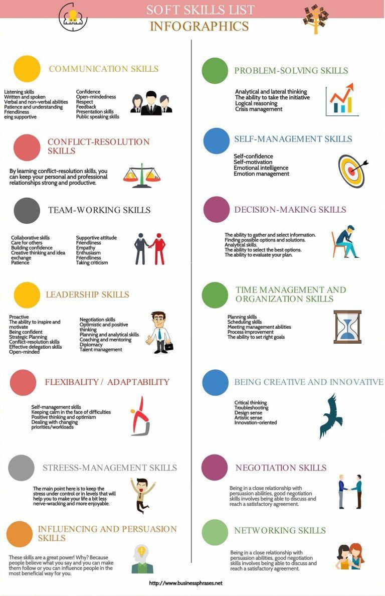 soft skills list Infographic List of skills, Resume