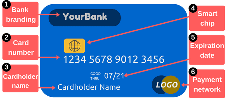 Get To Know Your Debit Or Credit Card From Front To Back Credit Card Hacks Visa Card Numbers Debit Card Balance