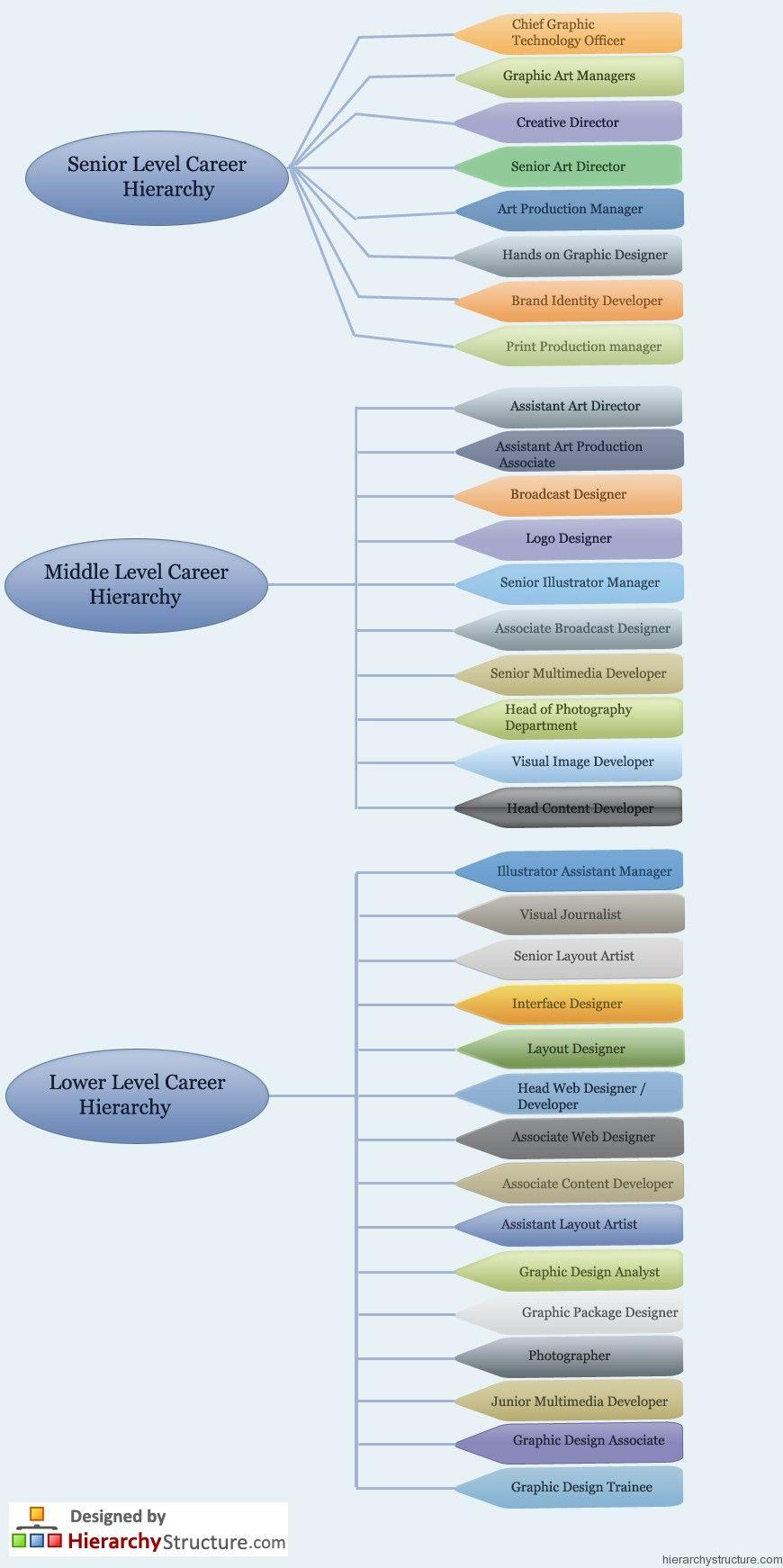 Graphic Design Career Hierarchy Graphic Design Careers Design