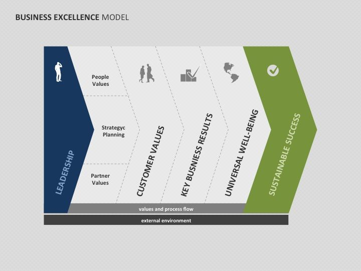 Hereu0027s a design related to business excellence model - marketing presentation