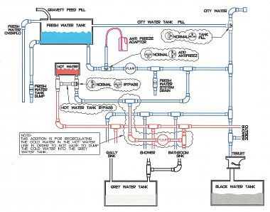 Pleasing Pin By Tim Tuttle On Trailer Fresh Water Tank Water Plumbing Wiring 101 Eattedownsetwise Assnl