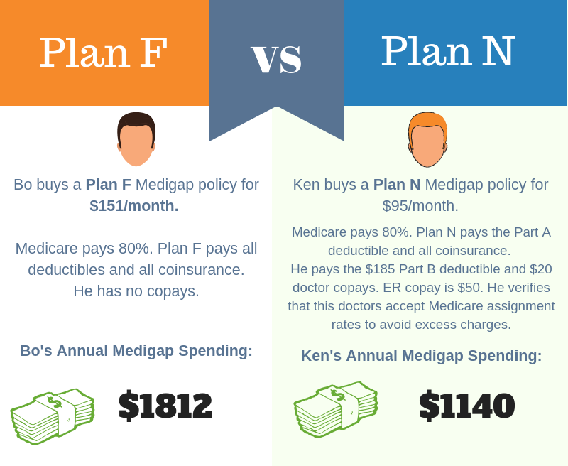 Medicare Plan N How to plan, Ways to be healthier