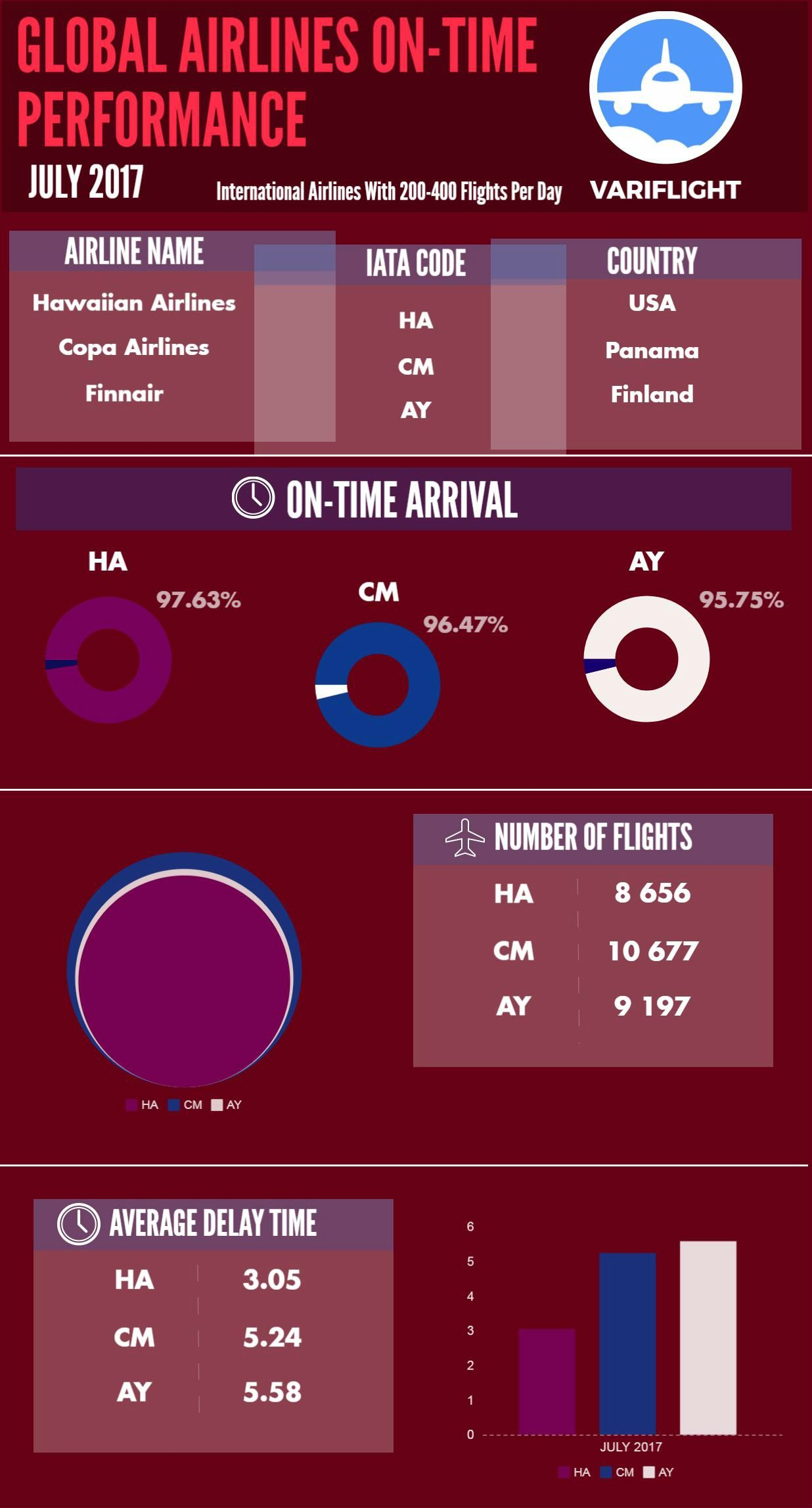 World S Most Punctual Airlines Check Out The Full Report By