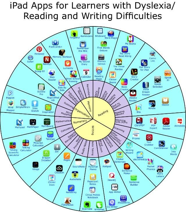 Ipad Apps For Learners With Dyslexia >> On School Special Ed Dyslexia