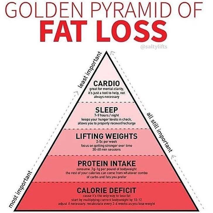 I need this printed and framed to remind me that I need to get my nutrition level under control and...