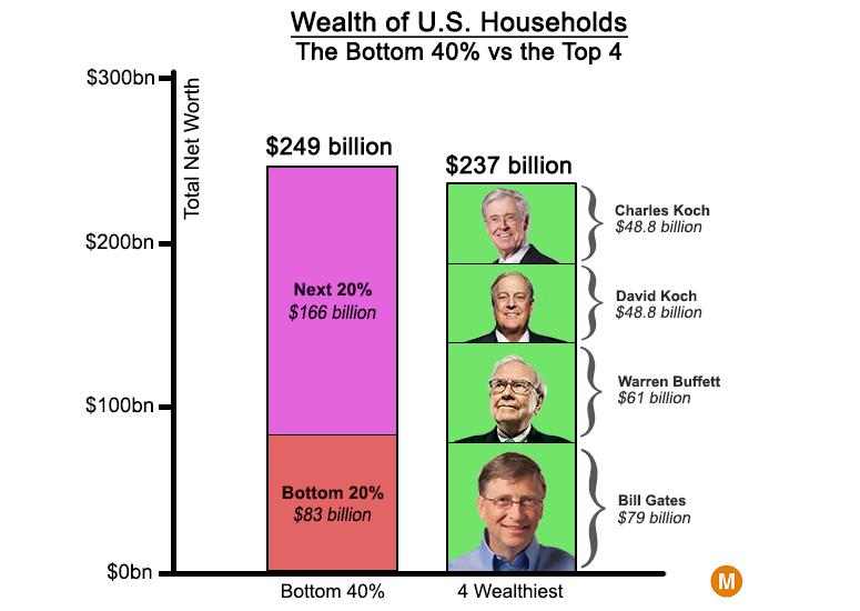Income Inequality Is Big Wealth Inequality Is 100 Times Bigger Metrocosm Inequality Wealth Income
