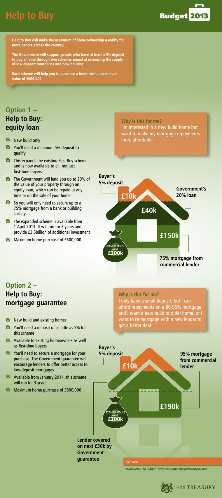 A Great Infographic All About The New Help To Buy Scheme With