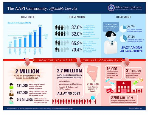 Pin on The Affordable Care Act and Language Access