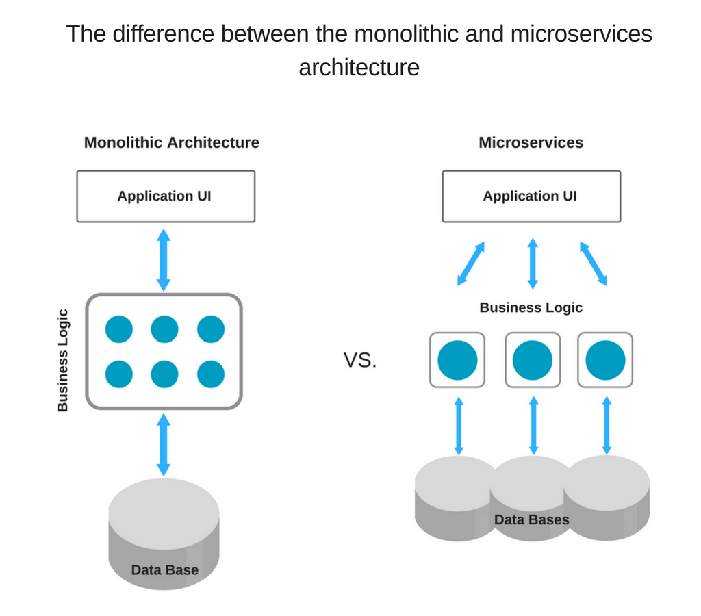 The difference between the monolithic and microservices