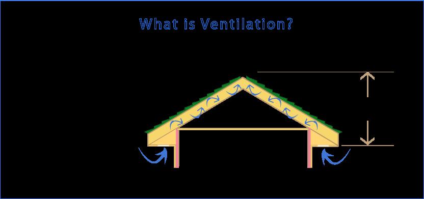 What Is Ventilation Ventilation Exhaust Ventilation Attic Ventilation