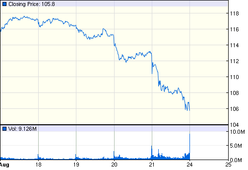 Aapl Stock Quote Fascinating Apple Inc Nasdaqaapl Quotes & News  Google Finance  Infowars