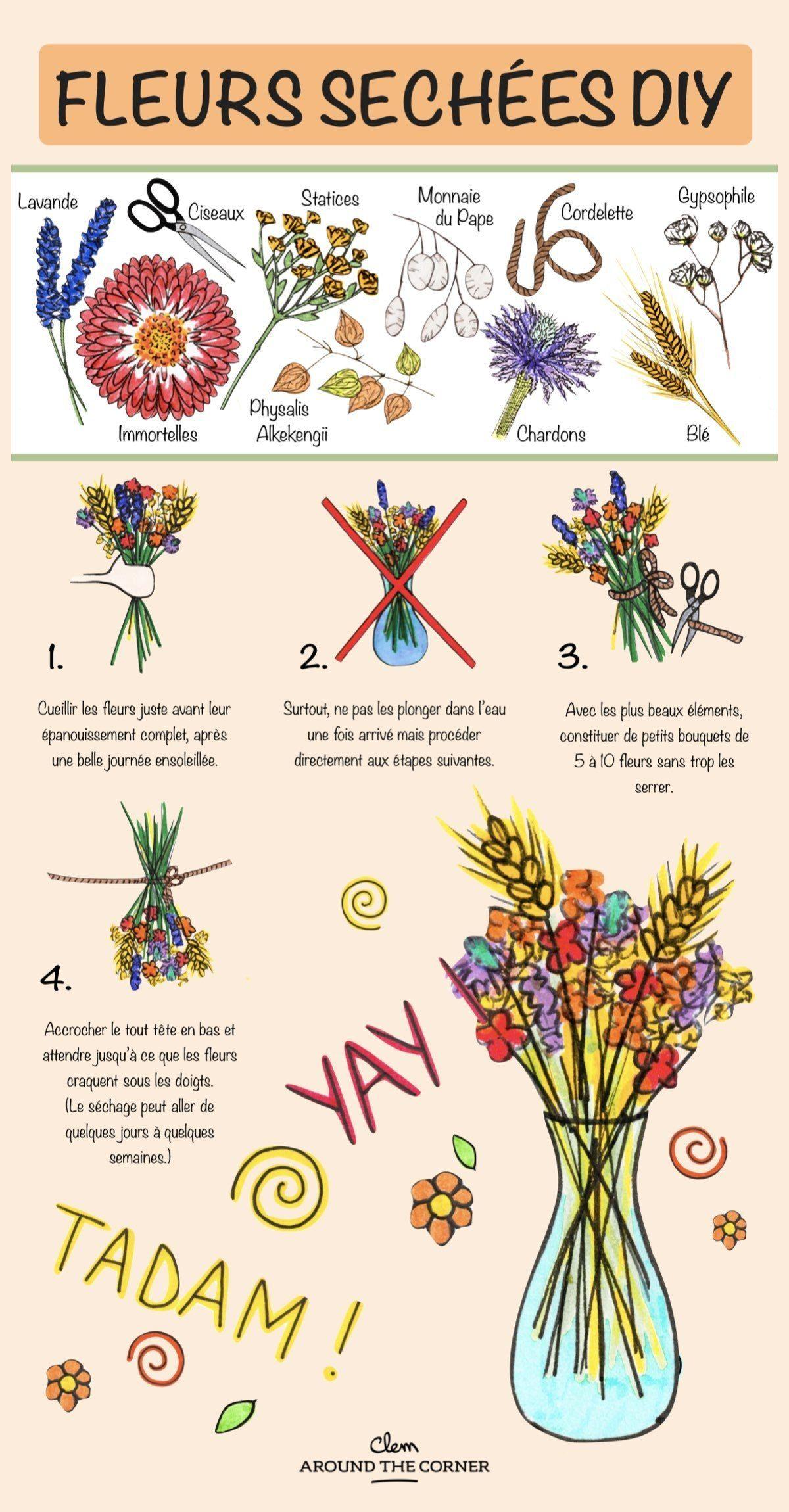 Comment Conserver Des Fleurs Séchées fleurs séchées diy : 9 idées - blog déco   déco murale