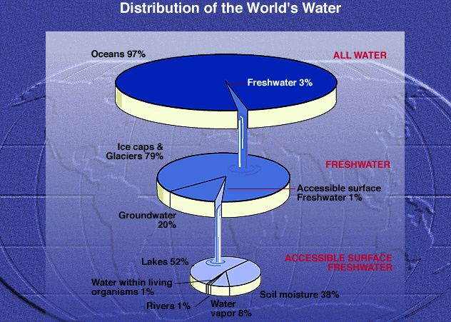 The image above shows pie charts representing the earths water the image above shows pie charts representing the earths water supply as can be seen in the top pie the vast majority of the earths water is contained ccuart Image collections