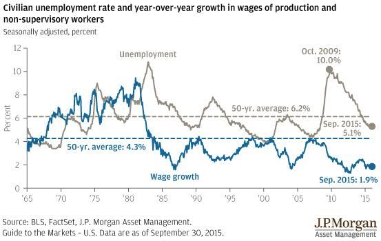 Why Aren't Wages Rising Faster? - Barron's