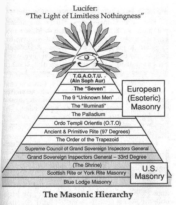 Image result for illuminati hierarchy lucifer