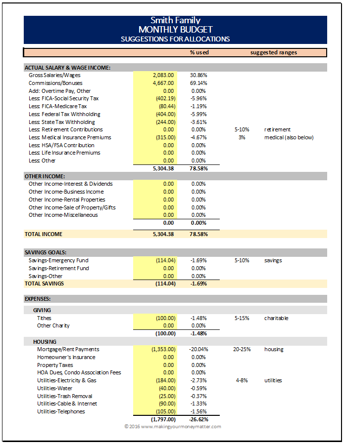 do recommended budget percentages