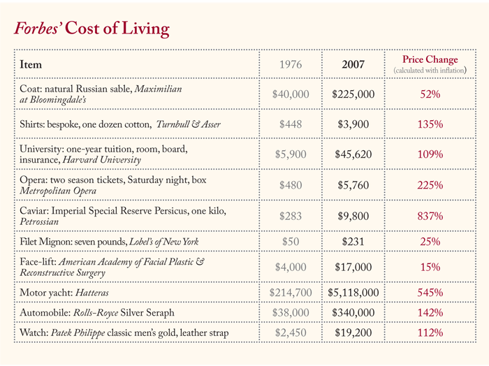 Yikes ... And still, they buy ... The Cost of Living   Lapham's Quarterly