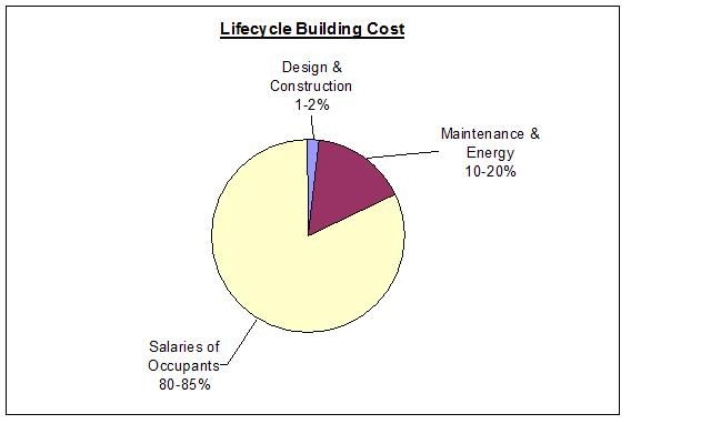 Building Costs: Design/Construction, Maintenance/Energy, Salaries