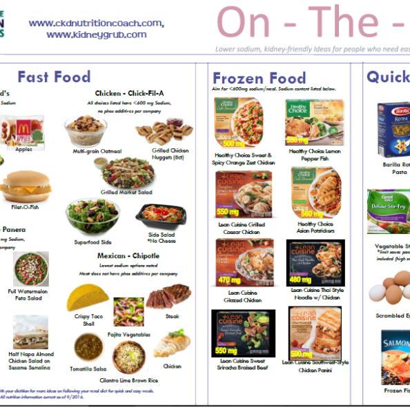 kidney foods low potassium sodium diet dialysis friendly renal phosphorus food disease handouts meals drink rich health meats menu chronic