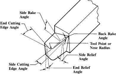 afilado de cuchilla para cilindrar, con radio en el filo