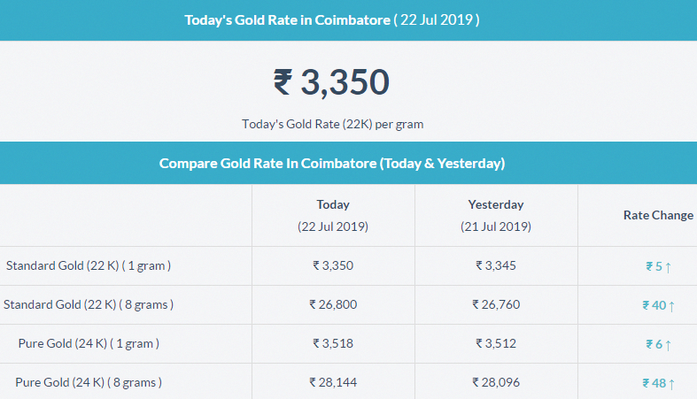 Nice Helpful Gold Tips For Buying Gold Bullion Today Gold Rate Gold Price In India Gold Rate