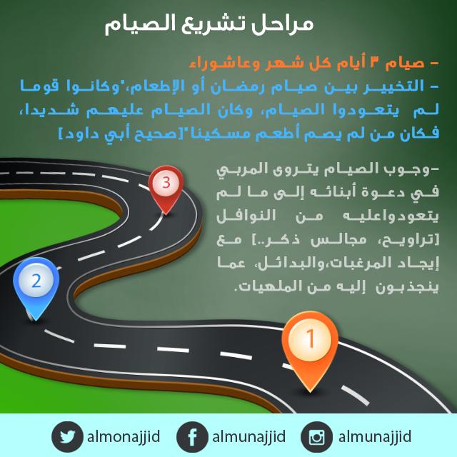 مراحل تشريع الصيام Islam Question And Answer This Or That Questions Islam Question And Answer