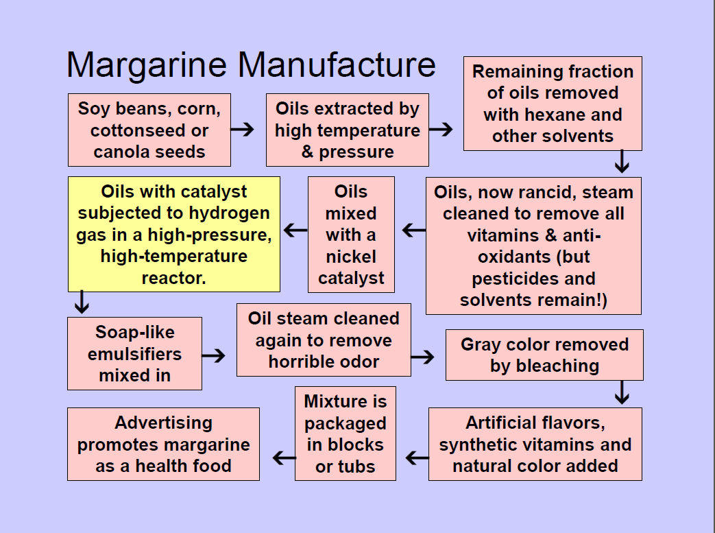 Throw The Margarine Out Hexane Is A Carcinogenic Hexane How To Remove