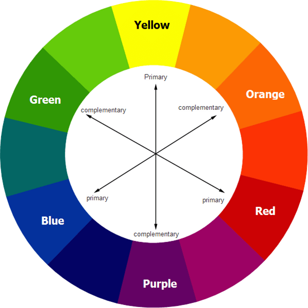 In The Color Contrast Theory Contrasting Nuances Are Directly Or Almost Positioned Across