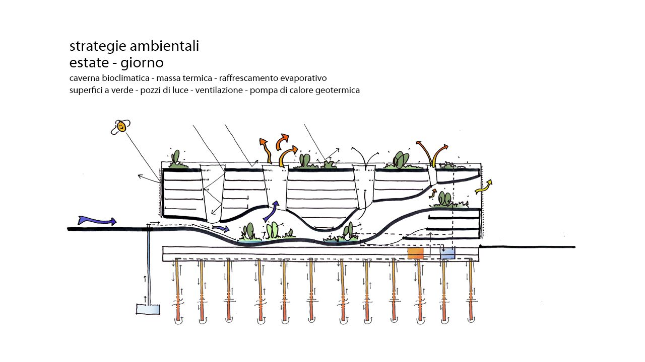 Mario Cucinella Architects | ARCH | SECTION | Pinterest