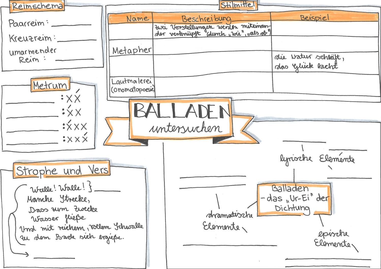Balladen Untersuchen Advance Organizer Ubersicht Unterrichtsmaterial Im Fach Deutsch In 2020 Deutsch Unterricht Lernen Tipps Schule Lehrerordner