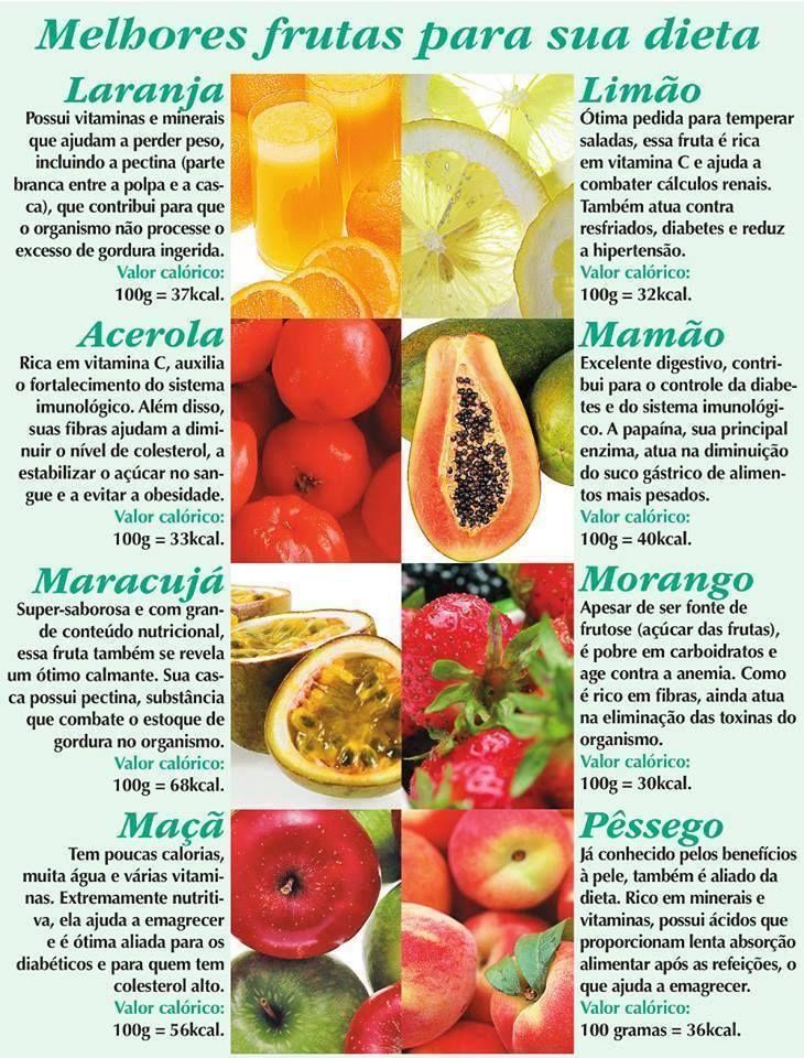 Famosos Frutas para dieta | saúde | Pinterest | Saúde, Bem vividos e Corpo  QF44