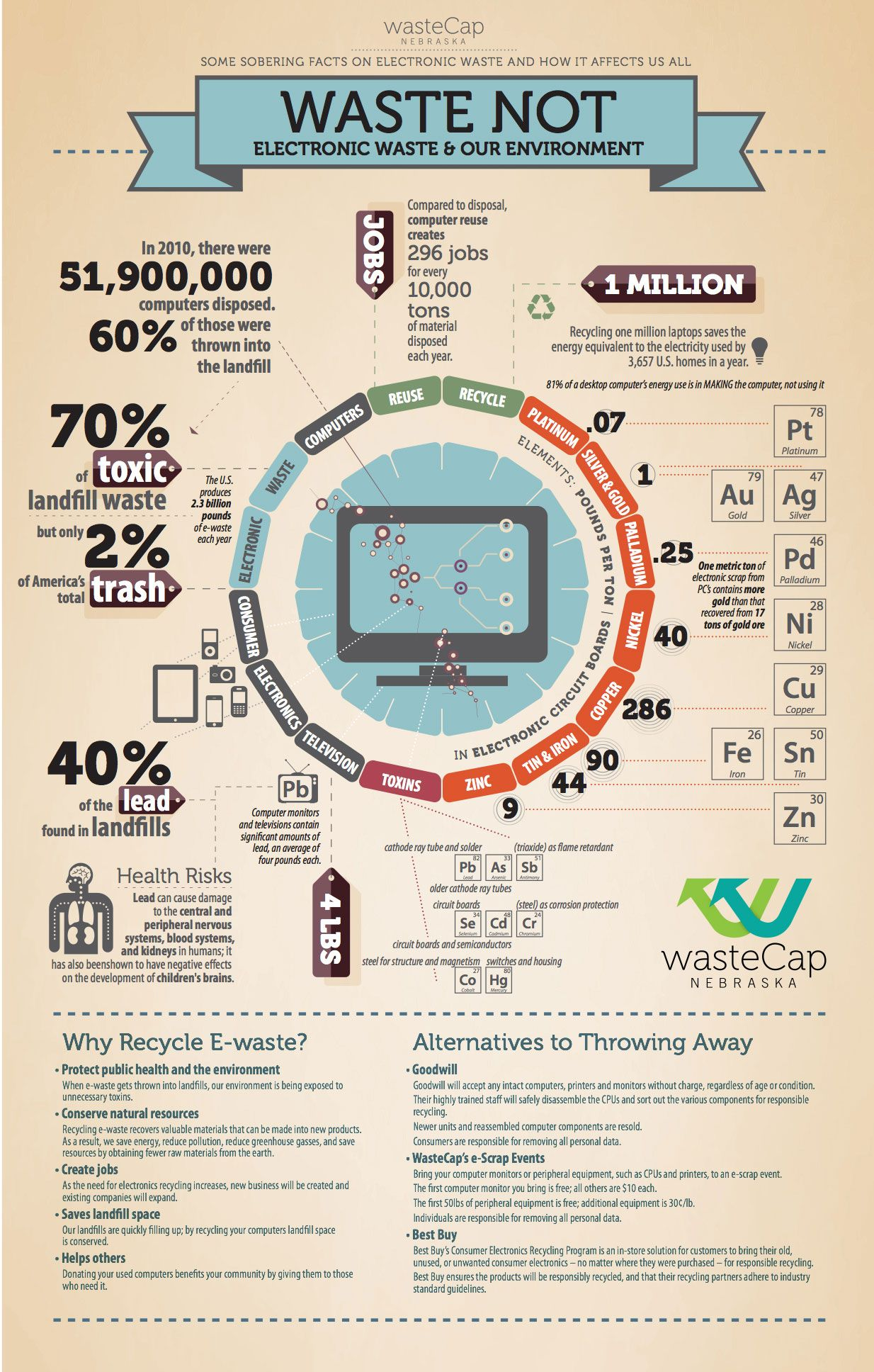 Infographic Waste Not Electronic Waste And Our