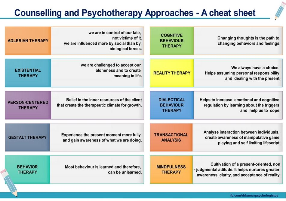 Counselling and Psychotherapy approaches – A cheat sheet ...